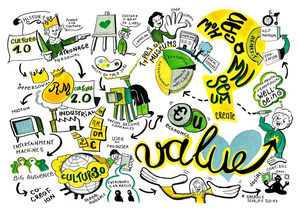 """Graphische Darstellung des Panels """"How museums create value?"""" auf der Jahrestagung des DMB 2017."""